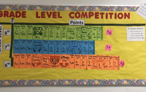 Grade Level Competition Board