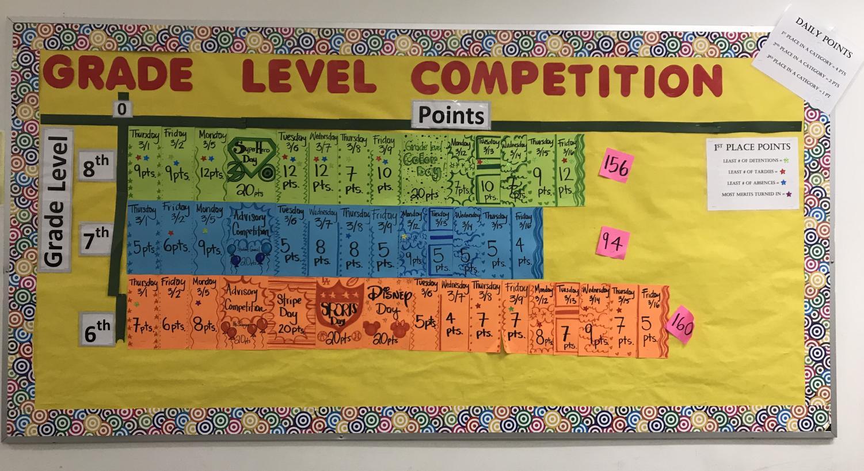 Grade Level Competition Board